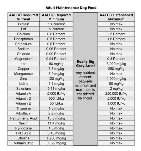 Table of AAFCO feed guidelines